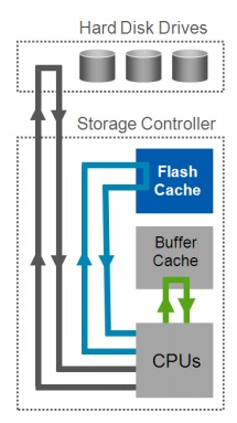 Data-flow between CPUs, Flash-Cache and Sytem-Buffer-Cache